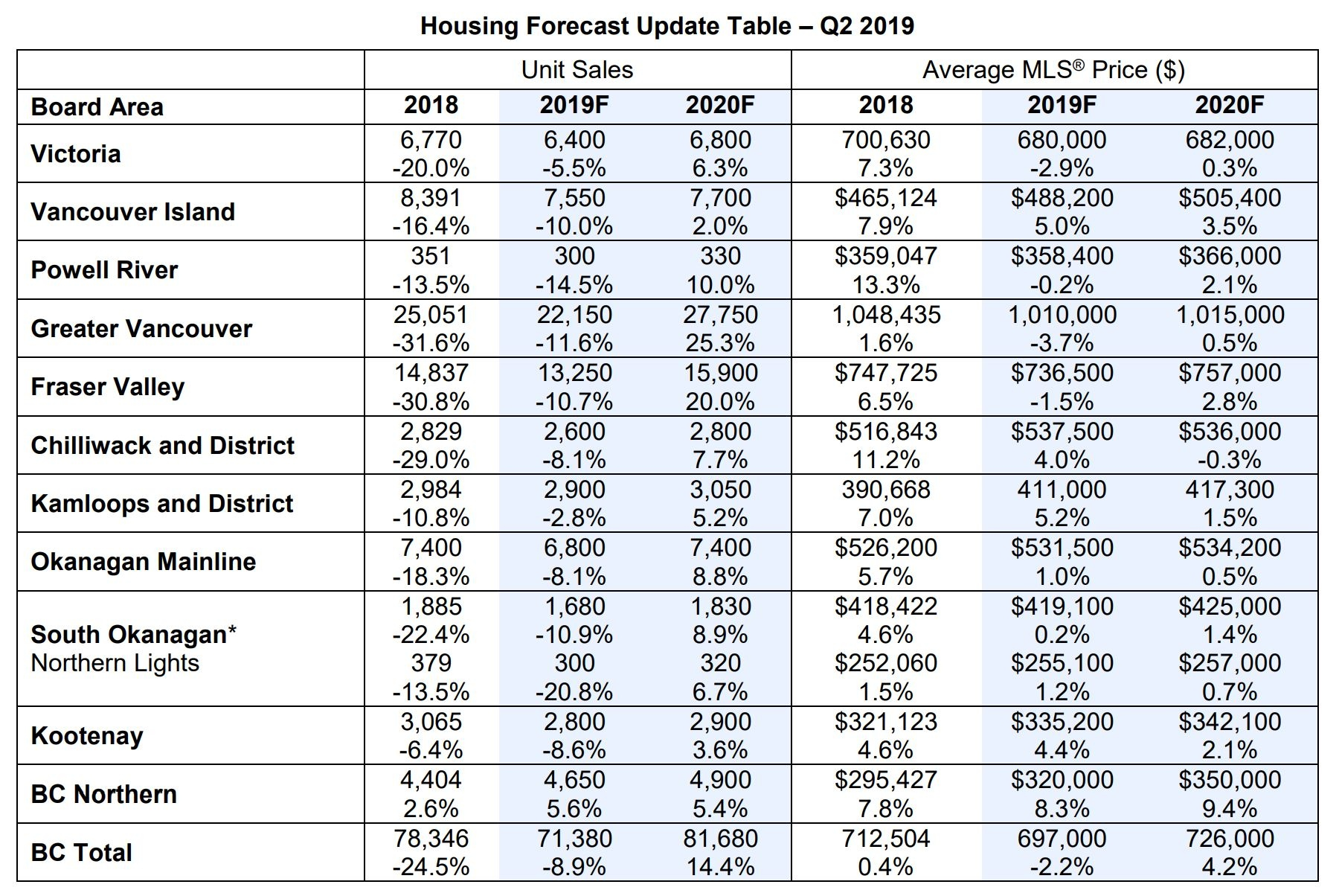 Home Prices 2020.Home Prices And Sales Across B C To Recover In 2020